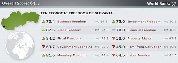 Economic Freedom in Slovakia